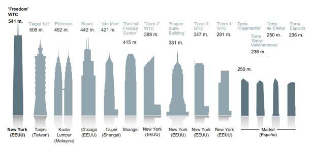 edificios_altos_mundo